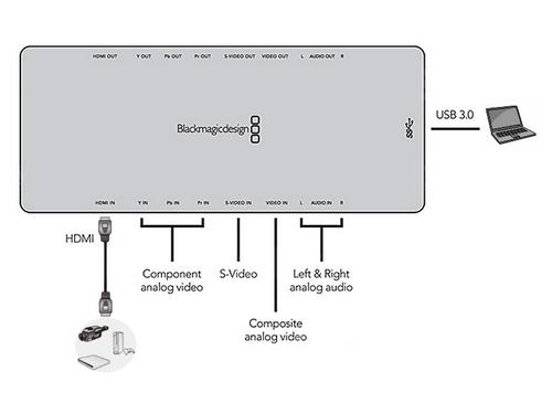 Schéma de montage Boitier Intensity Shuttle Blackmagic USB 3.0