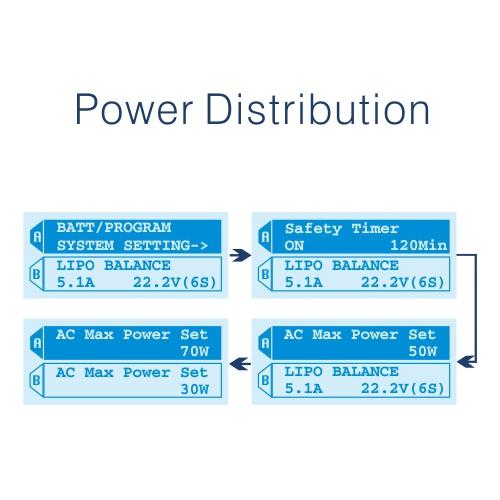 Vous répartissez comme bon vous semble la puissance de charge entre les deux sortie A et B : 30 w et 70 w par exemple.