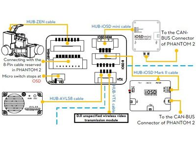 DJI FPV-Hub pour Phantom 2 + câbles