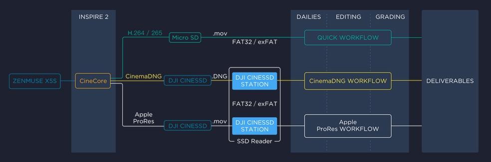 DJI Inspire 2 combo avec X5S