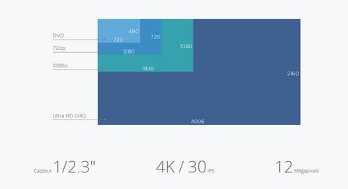 Schéma montrant la différence entre toutes les résolutions vidéo