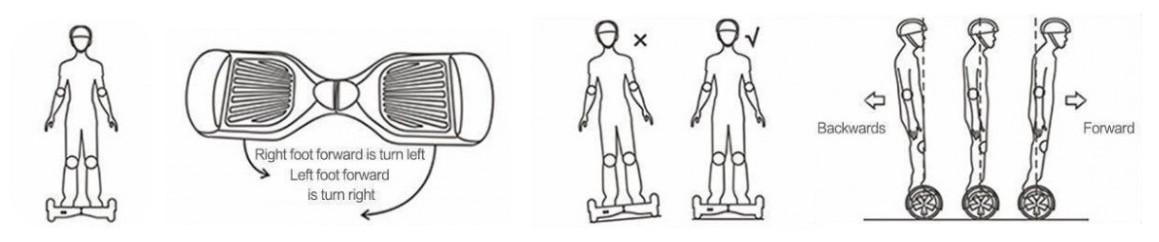 Mode de fonctionnement de l'hoverboard