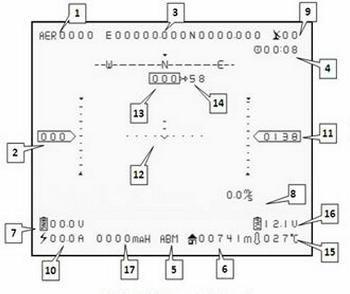 Système OSD/stabilisateur FY-41AP avion
