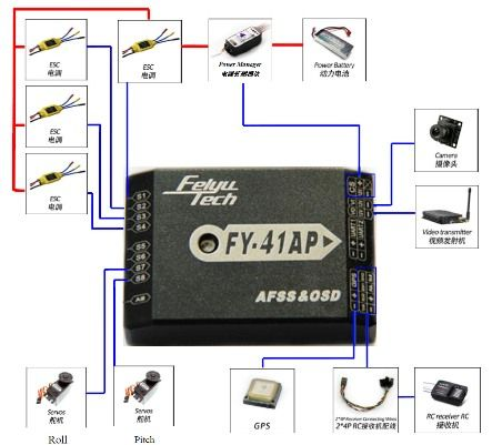 Système OSD/stabilisateur FY-41AP multirotor