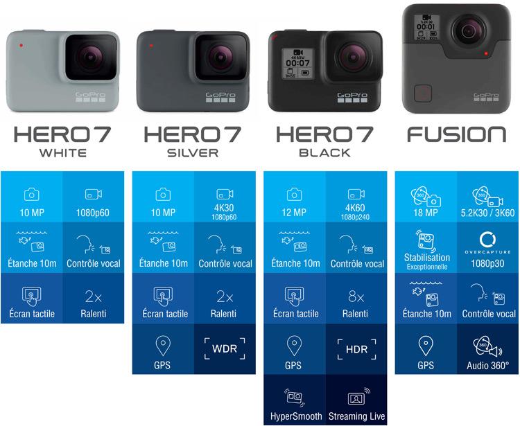 comparaison GoPro Hero