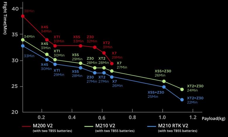 Batterie TB55 pour DJI Matrice 200 et 210