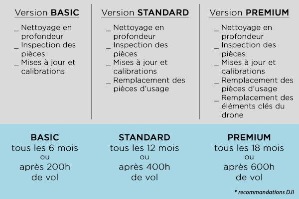 DJI Maintenance Program pour Phantom 4 RTK (version Standard)