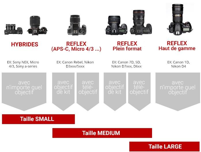 Housse Shell pour DSLR (Medium) - PeakDesign
