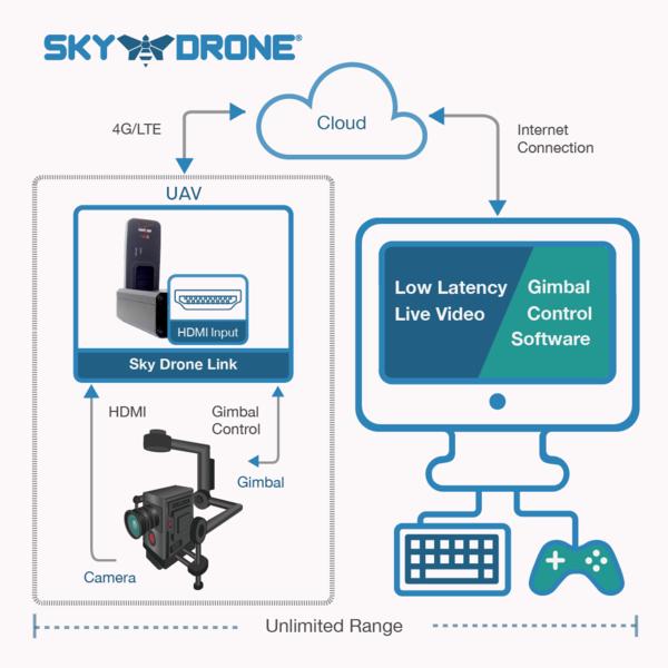 Kit de transmission 4G Sky Drone Link