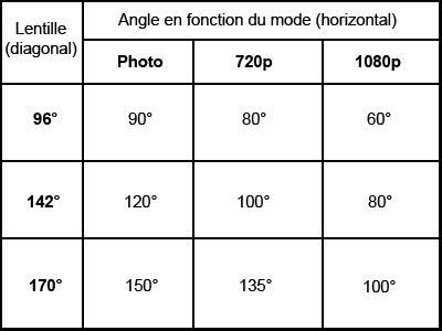Lentille amovible pour CamOne Infinity 96°