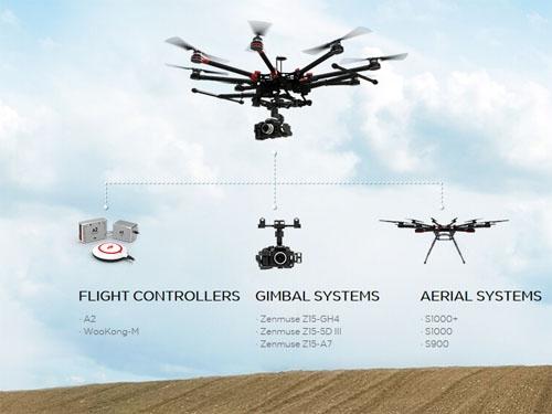 Ce système est compatible avec de nombreuses configurations de drones : du F450 au S1000+ et contrôleurs de vol.