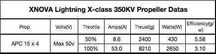 Moteur Xnova XClass 350Kv tableau de données technique