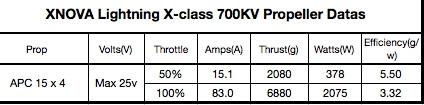 Moteur Xnova XClass 700Kv tableau de données technique