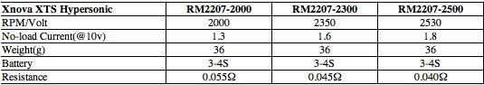 Moteurs Xnova 2207-2300/2500Kv - Boite de 4