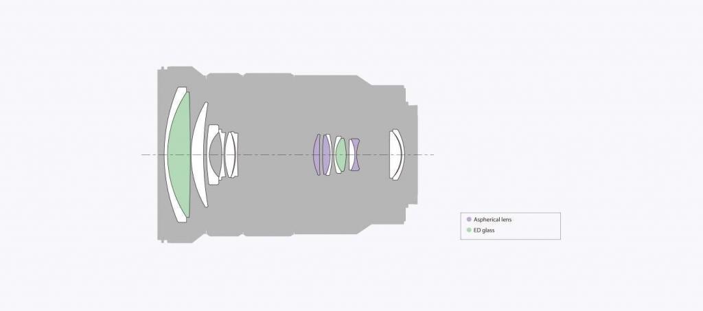 Objectif E 18-105 mm f/4 G OSS PZ - Sony