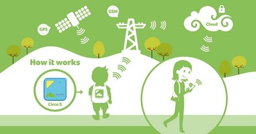 Image symbolisant le fonctionnement du Tracker GPS Acer Circo S